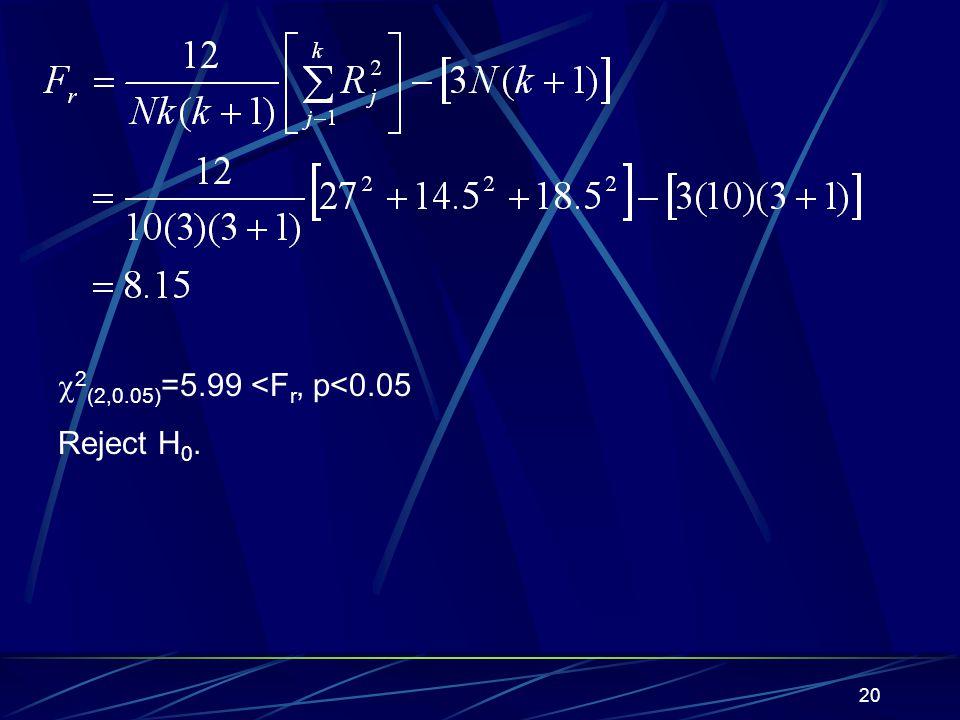 20 2 (2,0.05) =5.99 <F r, p<0.05 Reject H 0.