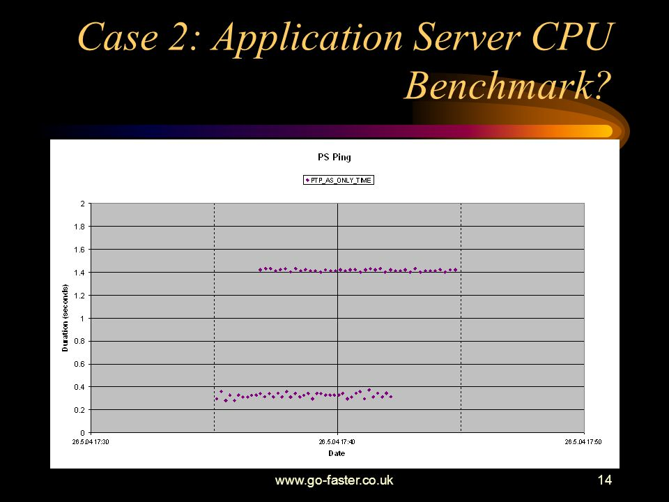 www.go-faster.co.uk14 Case 2: Application Server CPU Benchmark?