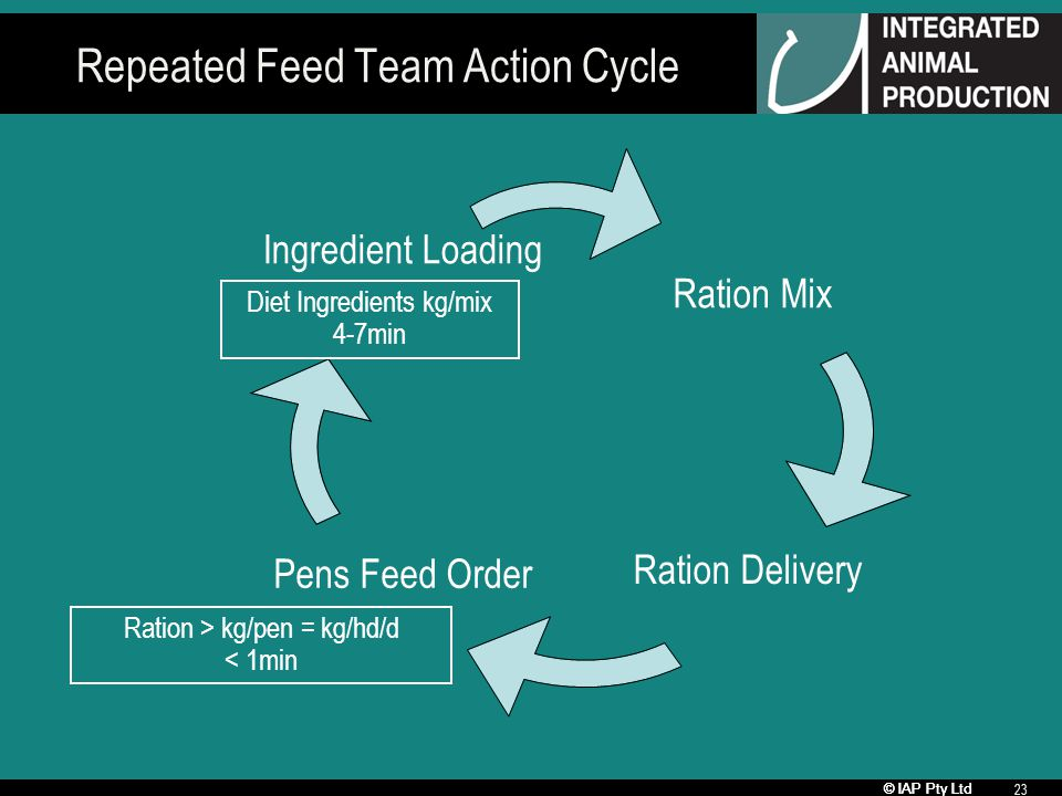 © IAP Pty Ltd 23 Repeated Feed Team Action Cycle Ration Mix Ration Delivery Pens Feed Order Ingredient Loading Diet Ingredients kg/mix 4-7min Ration > kg/pen = kg/hd/d < 1min