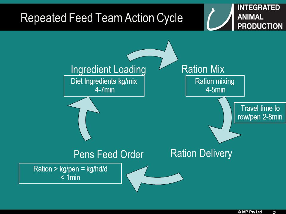 © IAP Pty Ltd 24 Repeated Feed Team Action Cycle Ration Mix Ration Delivery Pens Feed Order Ingredient Loading Diet Ingredients kg/mix 4-7min Ration mixing 4-5min Travel time to row/pen 2-8min Ration > kg/pen = kg/hd/d < 1min