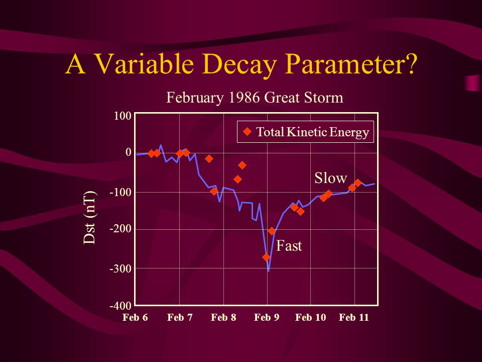 A Variable Decay Parameter.