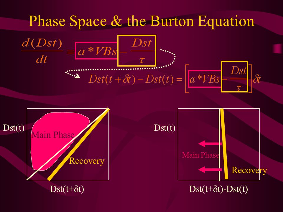Phase Space & the Burton Equation Dst(t) Dst(t+ t) Recovery Main Phase Dst(t) Dst(t+ t)-Dst(t) Main Phase Recovery