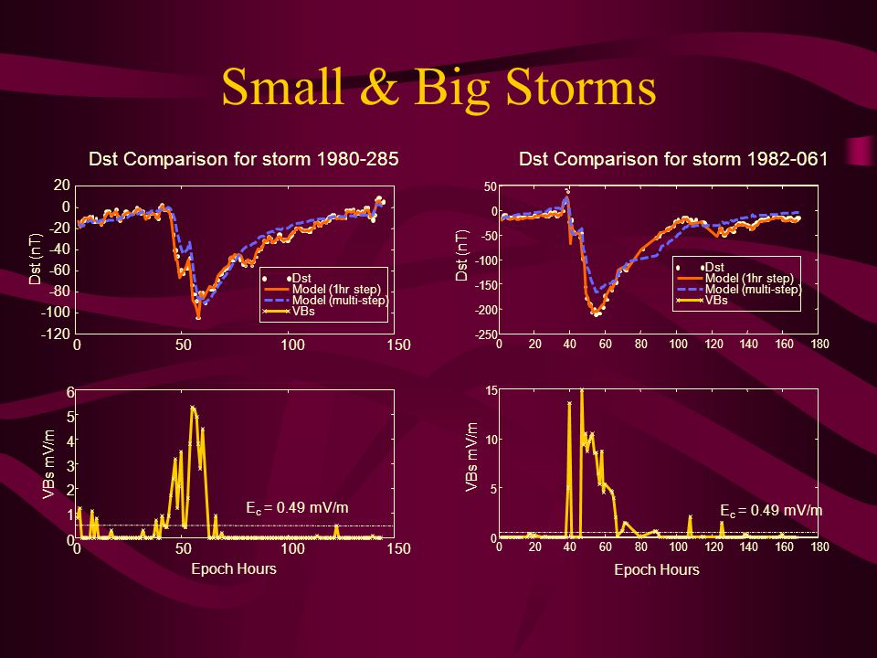 Small & Big Storms