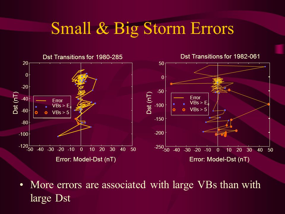 Small & Big Storm Errors More errors are associated with large VBs than with large Dst