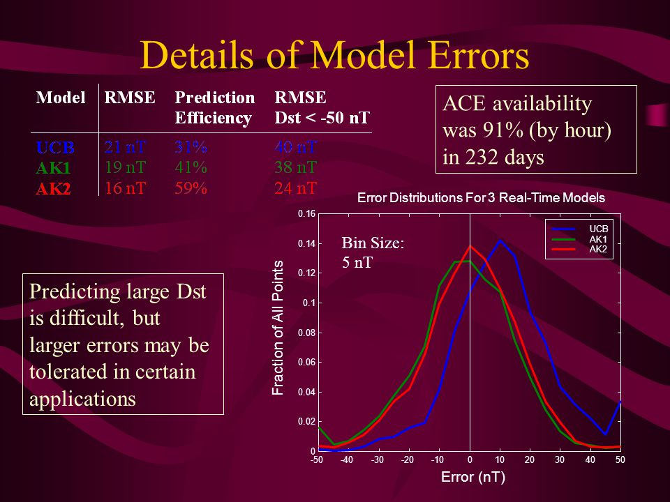 Details of Model Errors -50-40-30-20-1001020304050 0 0.02 0.04 0.06 0.08 0.1 0.12 0.14 0.16 Error (nT) Fraction of All Points Error Distributions For 3 Real-Time Models UCB AK1 AK2 Bin Size: 5 nT ACE availability was 91% (by hour) in 232 days Predicting large Dst is difficult, but larger errors may be tolerated in certain applications