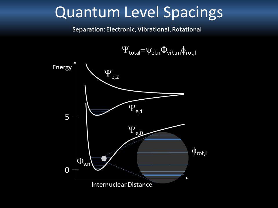Quantum Level Spacings Separation: Electronic, Vibrational, Rotational Energy Internuclear Distance 0 5 e,2 e,1 e,0 total el,n vib,m rot,l v,n rot,l