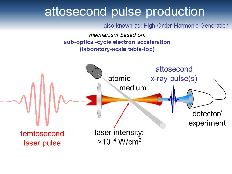 attosecond pulse production detector/ experiment atomic medium femtosecond laser pulse also known as: High-Order Harmonic Generation laser intensity:
