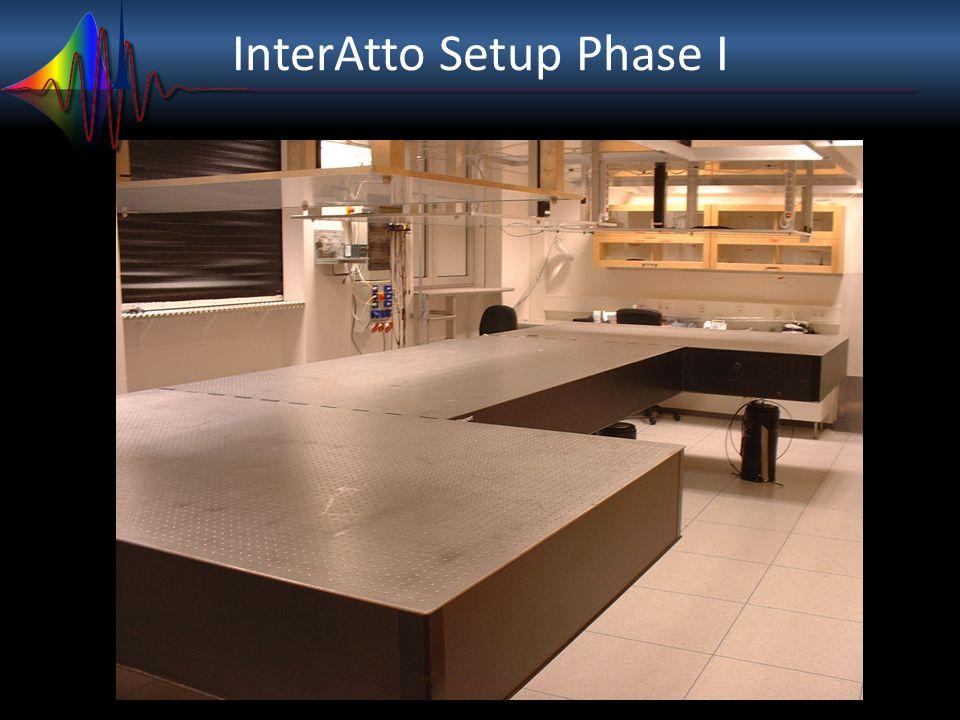 InterAtto Setup Phase II