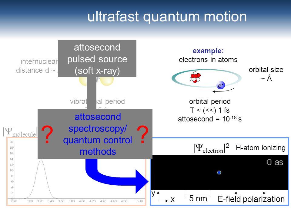 x y E-field polarization 5 nm | electron | 2 ultrafast quantum motion | molecule | 2 example: diatomic molecule internuclear distance d ~ Å vibrationa