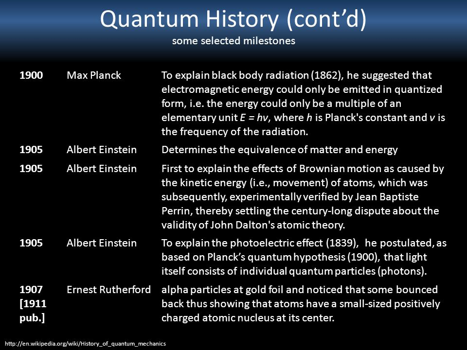 Quantum History (contd) some selected milestones 1900Max PlanckTo explain black body radiation (1862), he suggested that electromagnetic energy could
