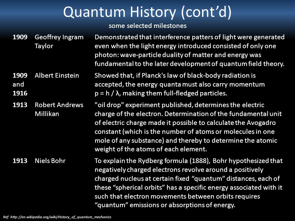Quantum History (contd) some selected milestones 1909Geoffrey Ingram Taylor Demonstrated that interference patters of light were generated even when t