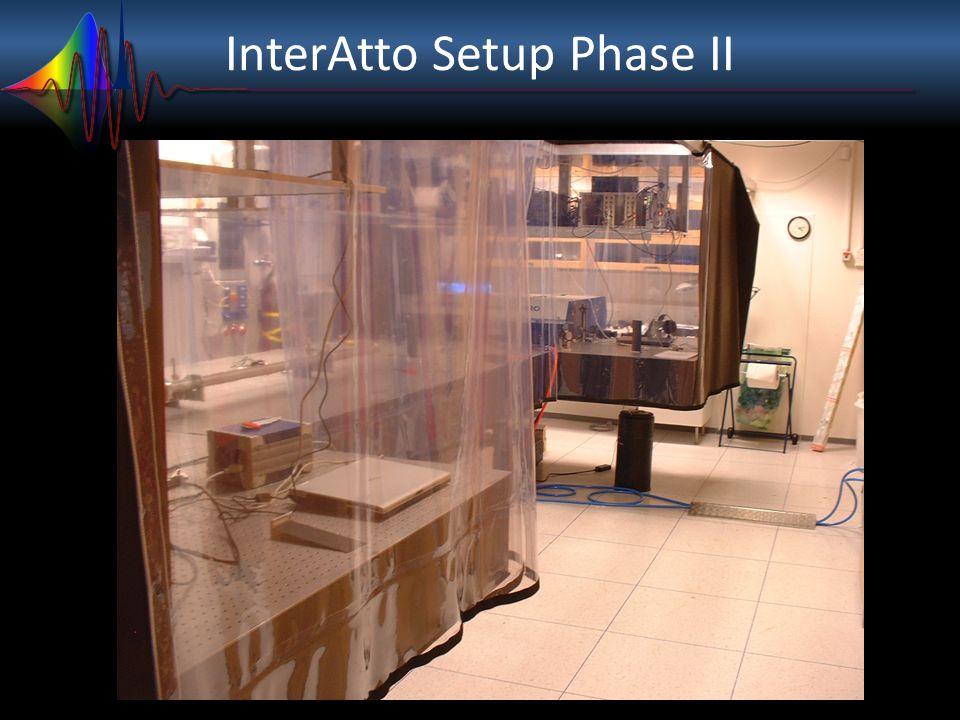 InterAtto Setup Phase III