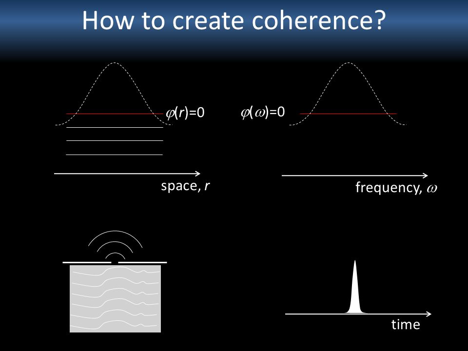 How to create coherence? (r)=0 frequency, ( )=0 space, r time