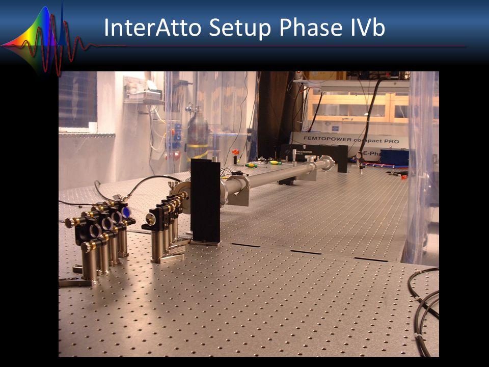 InterAtto Setup Phase IVb