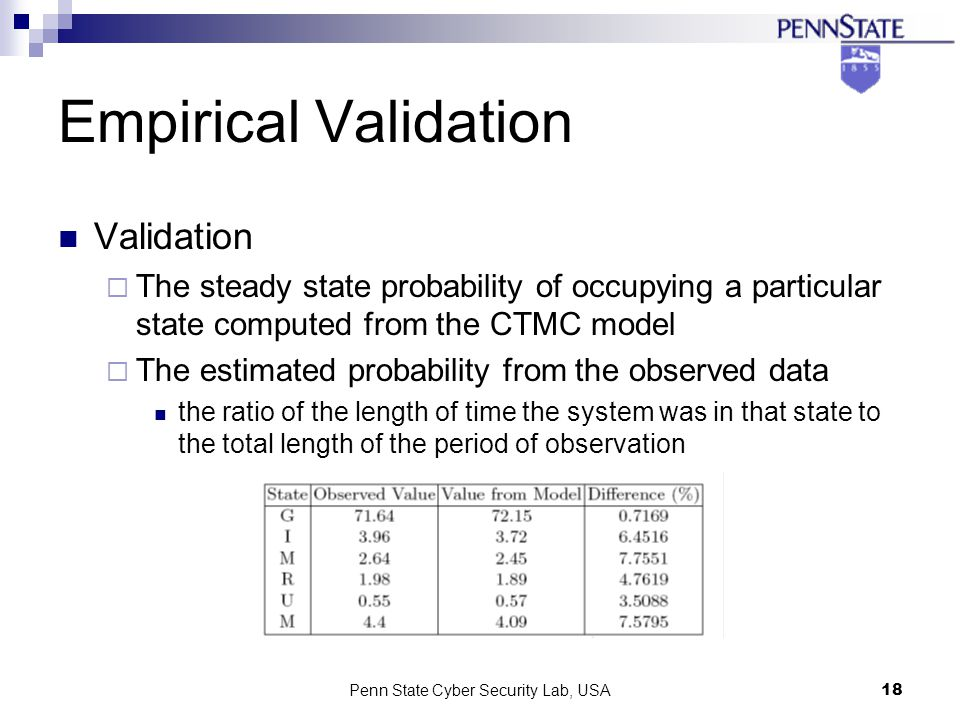 Penn State Cyber Security Lab, USA18 Empirical Validation Validation The steady state probability of occupying a particular state computed from the CTMC model The estimated probability from the observed data the ratio of the length of time the system was in that state to the total length of the period of observation