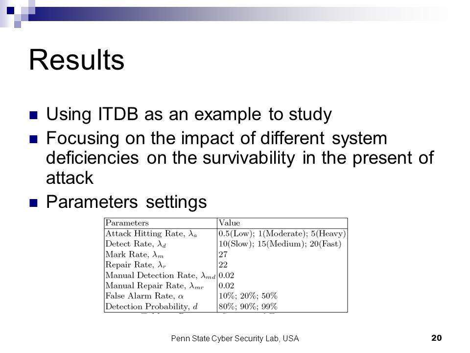 Penn State Cyber Security Lab, USA20 Results Using ITDB as an example to study Focusing on the impact of different system deficiencies on the survivability in the present of attack Parameters settings