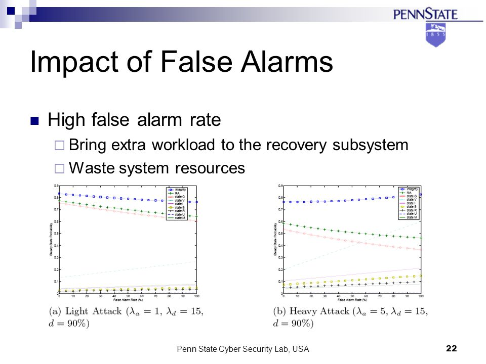 Penn State Cyber Security Lab, USA22 Impact of False Alarms High false alarm rate Bring extra workload to the recovery subsystem Waste system resources