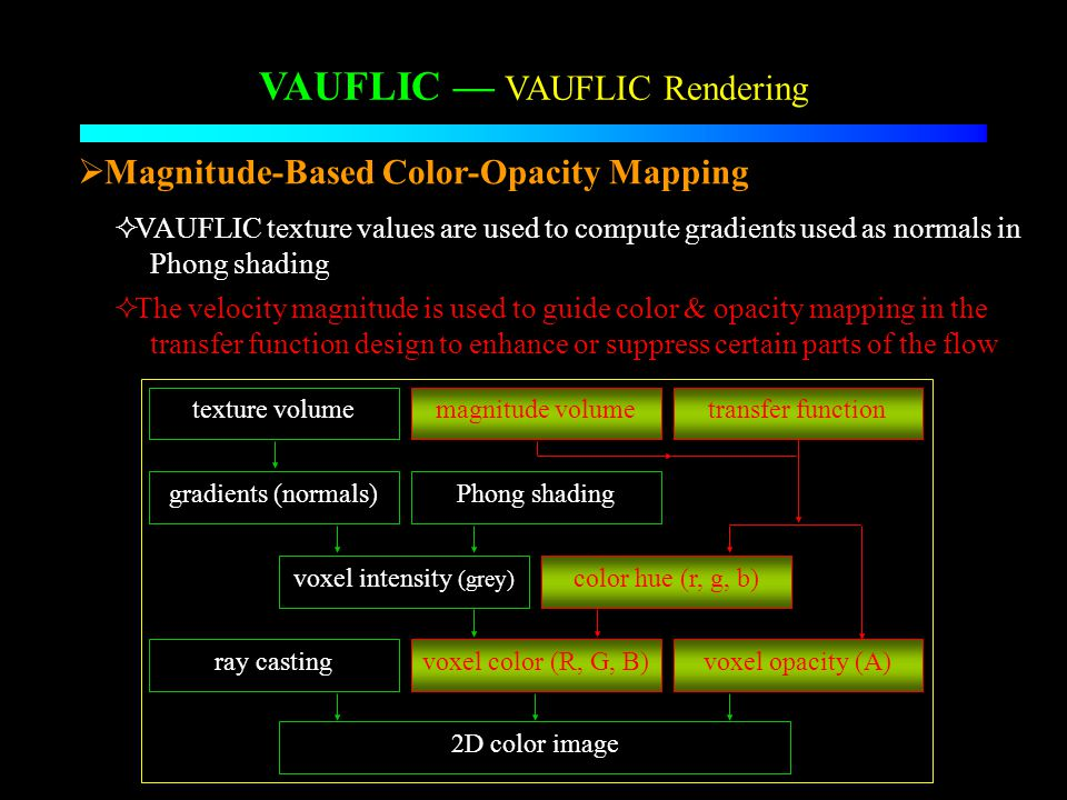 VAUFLIC VAUFLIC Rendering Magnitude-Based Color-Opacity Mapping VAUFLIC texture values are used to compute gradients used as normals in Phong shading The velocity magnitude is used to guide color & opacity mapping in the transfer function design to enhance or suppress certain parts of the flow ray casting voxel intensity (grey) texture volume gradients (normals)Phong shading magnitude volumetransfer function color hue (r, g, b) voxel color (R, G, B)voxel opacity (A) 2D color image