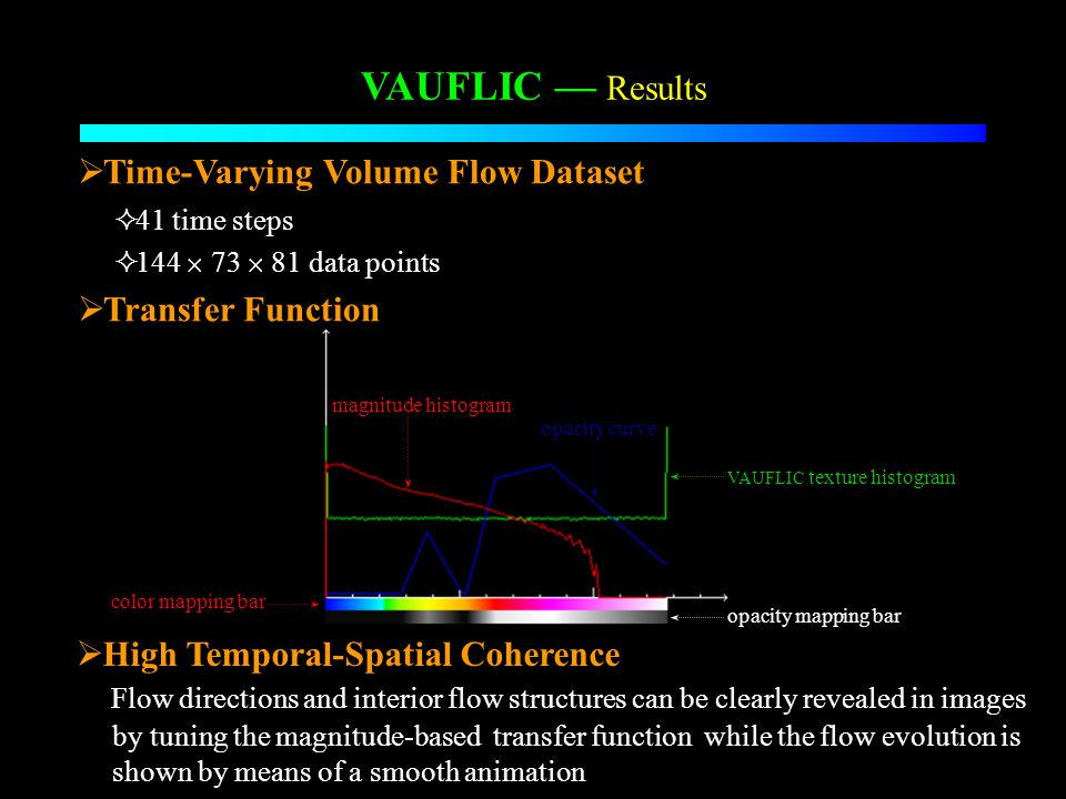 High Temporal-Spatial Coherence Flow directions and interior flow structures can be clearly revealed in images by tuning the magnitude-based transfer function while the flow evolution is shown by means of a smooth animation VAUFLIC Results Time-Varying Volume Flow Dataset 41 time steps 144 73 81 data points Transfer Function magnitude histogram VAUFLIC texture histogram opacity curve opacity mapping bar color mapping bar