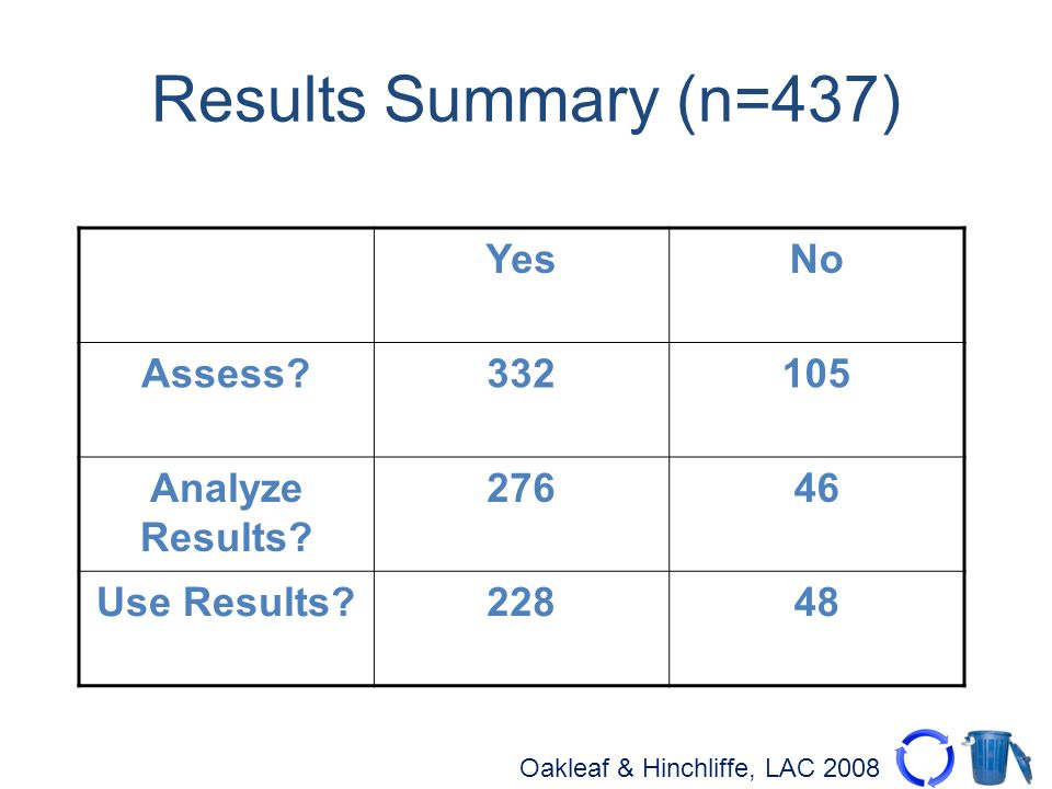Oakleaf & Hinchliffe, LAC 2008 Results Summary (n=437) YesNo Assess?332105 Analyze Results? 27646 Use Results?22848