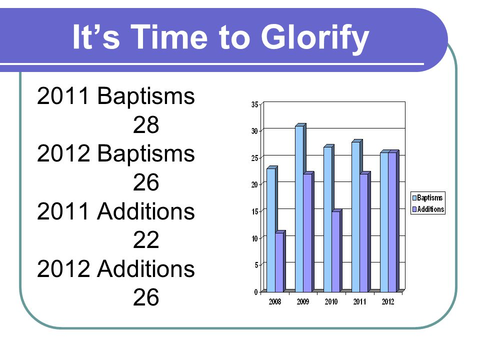 Its Time to Glorify 2011 Baptisms 28 2012 Baptisms 26 2011 Additions 22 2012 Additions 26