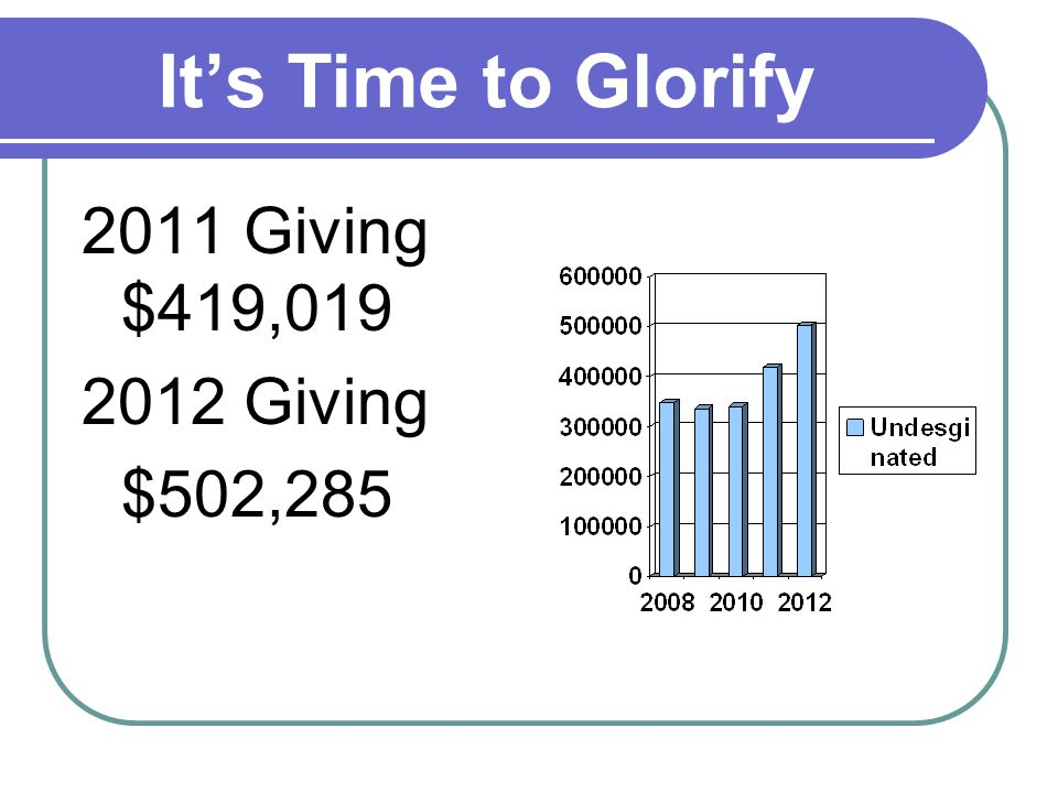 Its Time to Glorify 2011 Giving $419,019 2012 Giving $502,285