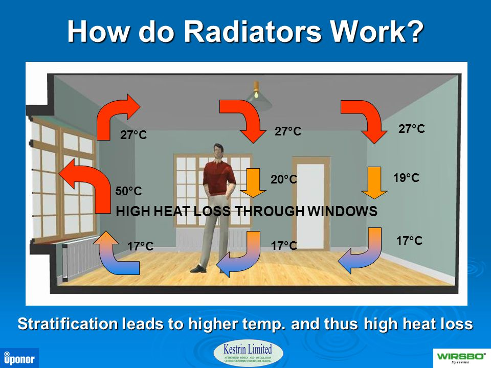 How do Radiators Work? Stratification leads to higher temp. and thus high heat loss 27°C 20°C 19°C 17°C 50°C 17°C HIGH HEAT LOSS THROUGH WINDOWS