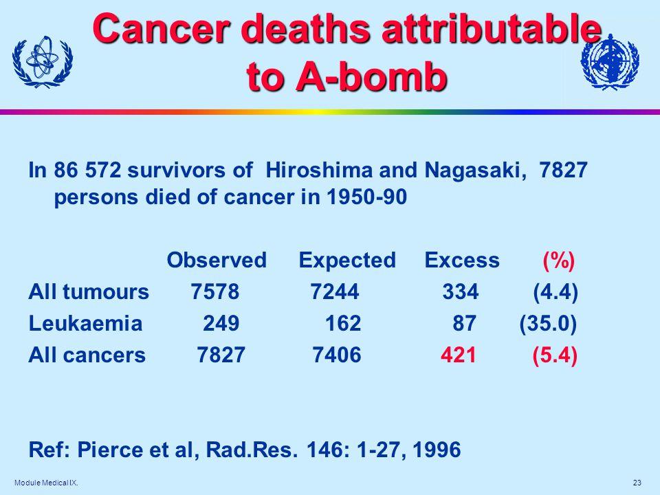 Module Medical IX. 23 Cancer deaths attributable to A-bomb Cancer deaths attributable to A-bomb In 86 572 survivors of Hiroshima and Nagasaki, 7827 pe