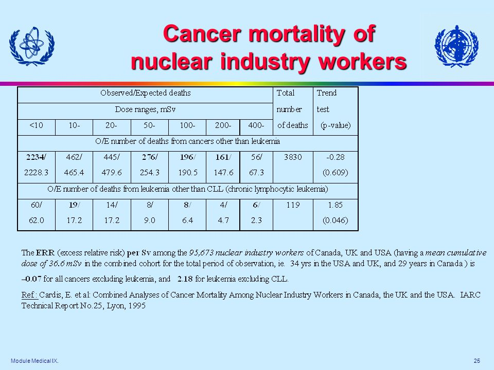 Module Medical IX. 25 Cancer mortality of nuclear industry workers