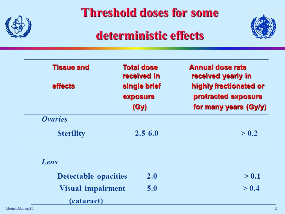 Module Medical IX. 8 Tissue and Total dose Annual dose rate received in received yearly in Tissue and Total dose Annual dose rate received in received