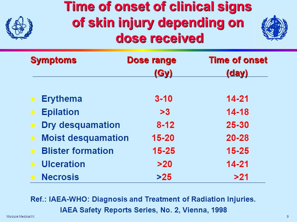Module Medical IX. 9 Time of onset of clinical signs of skin injury depending on dose received dose received Symptoms Dose range Time of onset (Gy) (d