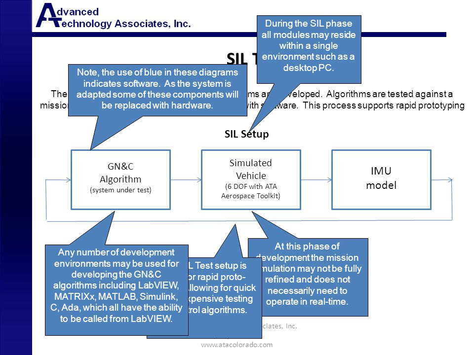 At this phase of development the mission simulation may not be fully refined and does not necessarily need to operate in real-time. SIL Setup GN&C Alg