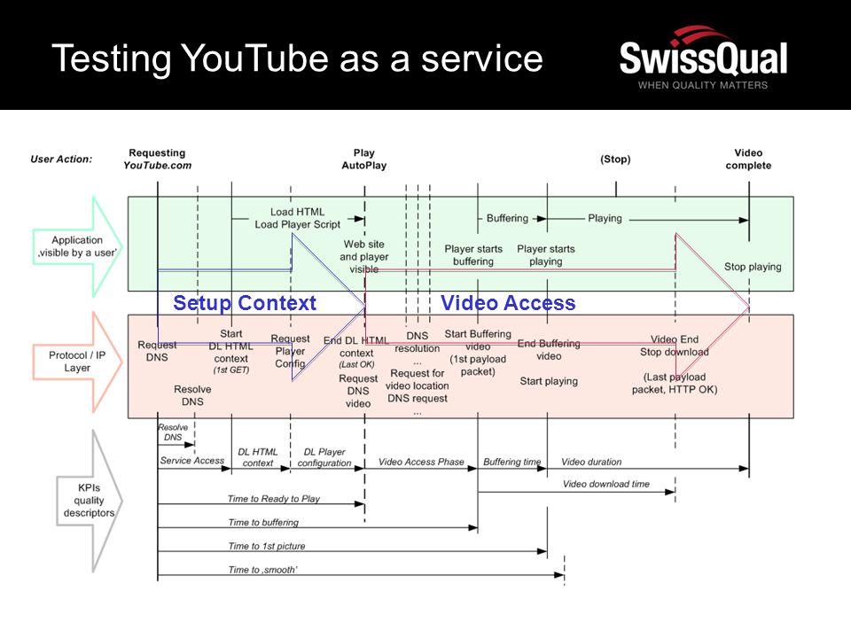 Testing YouTube as a service Setup ContextVideo Access