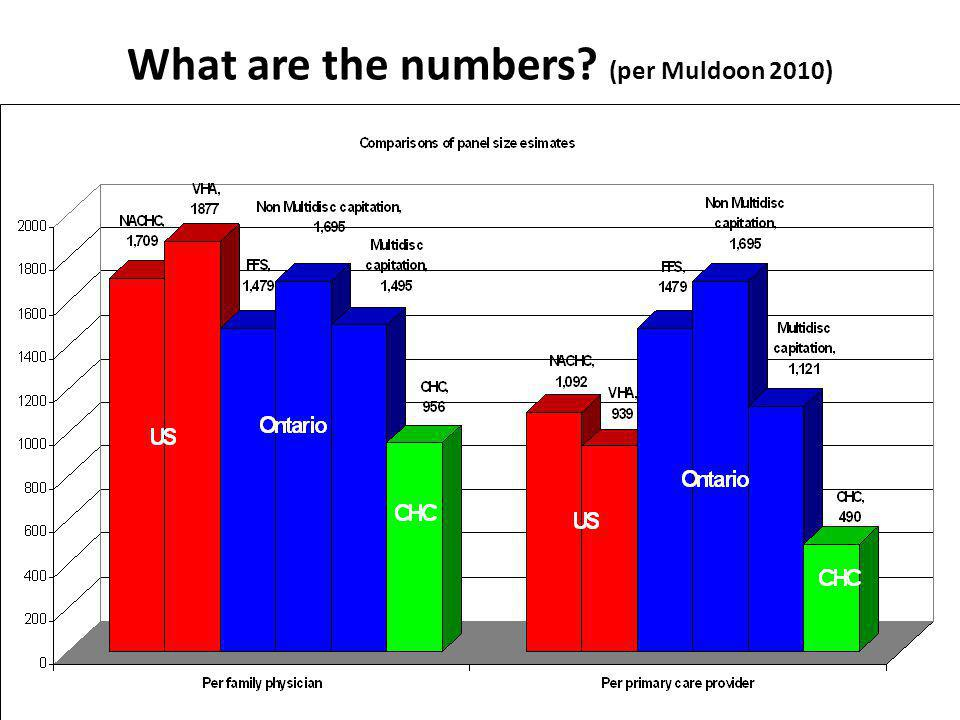 What are the numbers (per Muldoon 2010)