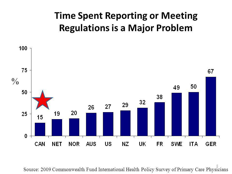 Time Spent Reporting or Meeting Regulations is a Major Problem Source: 2009 Commonwealth Fund International Health Policy Survey of Primary Care Physicians % 8