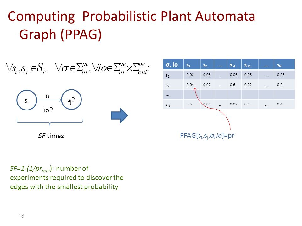 Computing Probabilistic Plant Automata Graph (PPAG) sisi SF times σ sNsN …s i+1 s i-1 …s2s2 s1s1 σ, io 0.25…0.050.06…0.080.02 s1s1 0.2…0.020.6…0.070.04 s2s2 … 0.4…0.10.02…0.010.5 sNsN PPAG[s i,s j,σ,io]=pr SF=1-(1/pr min ): number of experiments required to discover the edges with the smallest probability sj sj.