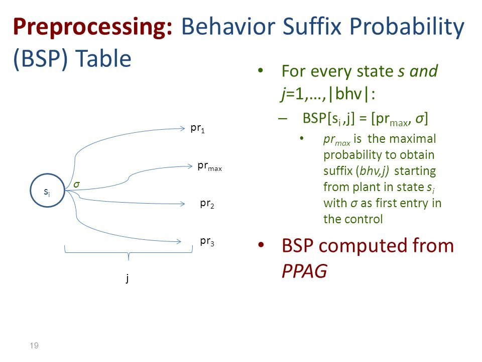 Preprocessing: Behavior Suffix Probability (BSP) Table For every state s and j=1,…,|bhv|: – BSP[s i,j] = [pr max, σ] pr max is the maximal probability to obtain suffix (bhv,j) starting from plant in state s i with σ as first entry in the control BSP computed from PPAG sisi σ j pr max pr 2 pr 1 pr 3 19
