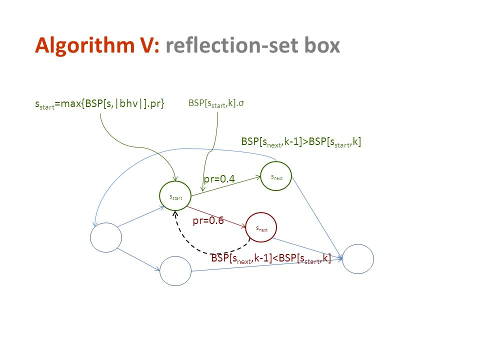 Algorithm V: reflection-set box s start s next s start =max{BSP[s,|bhv|].pr} BSP[s next,k-1]>BSP[s start,k] BSP[s start,k].σ pr=0.4 pr=0.6 BSP[s next,k-1]<BSP[s start,k]