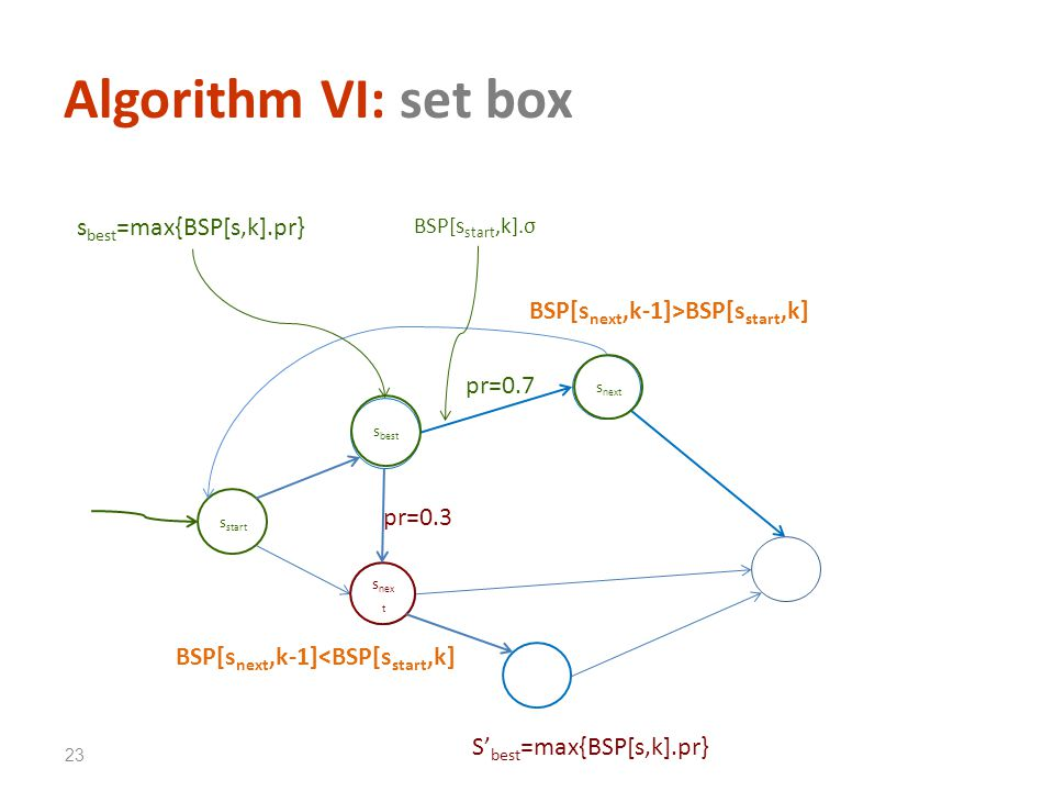 Algorithm VI: set box s start BSP[s next,k-1]>BSP[s start,k] BSP[s start,k].σ S best =max{BSP[s,k].pr} s best =max{BSP[s,k].pr} s best s next 23 pr=0.