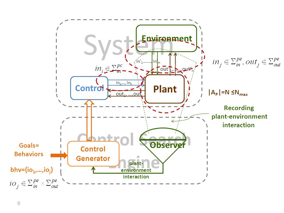 System Control Plant Environment in 1 …...., in m out 1,……,out n in 1,.., in k out 1, …,out l Control Search Engine Observer plant- environment interaction Control Generator Goals= Behaviors bhv={io 1,…,io j } |A P |=N N max Recording plant-environment interaction 9