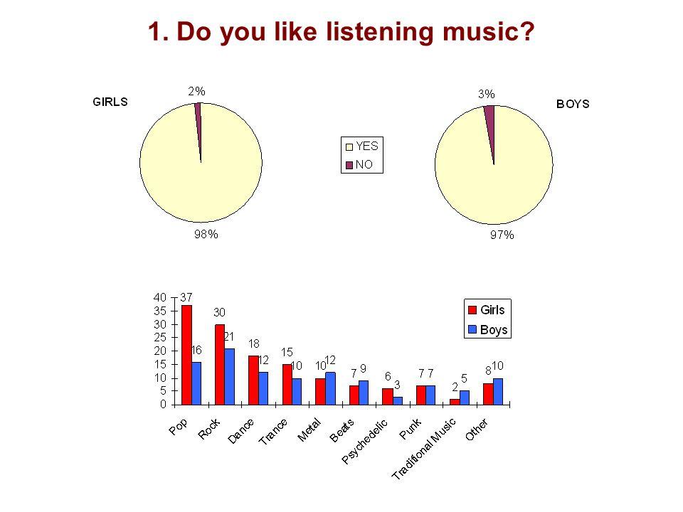 1. Do you like listening music