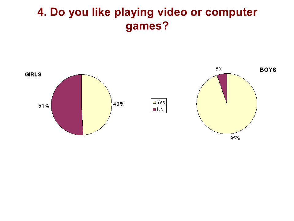 4. Do you like playing video or computer games?