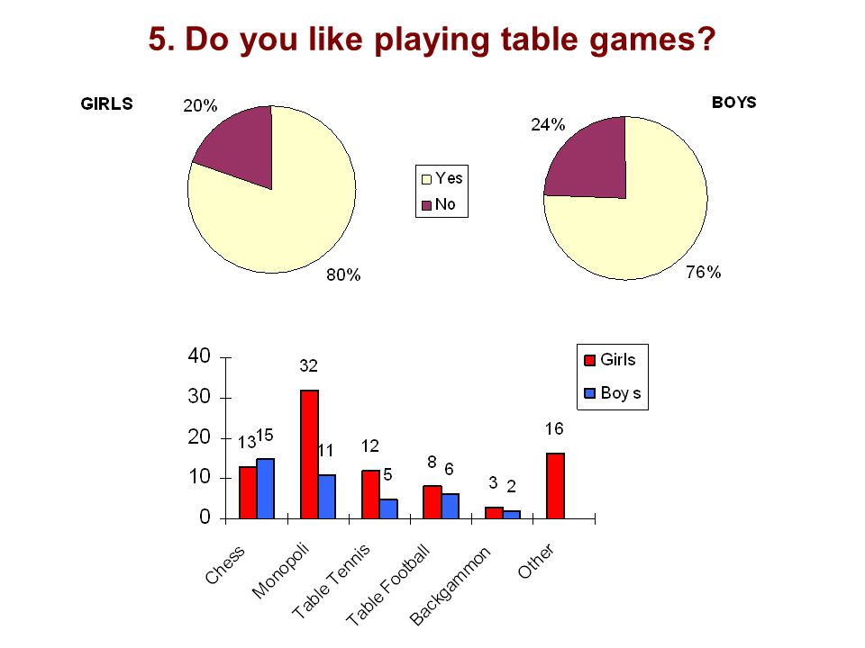 5. Do you like playing table games?