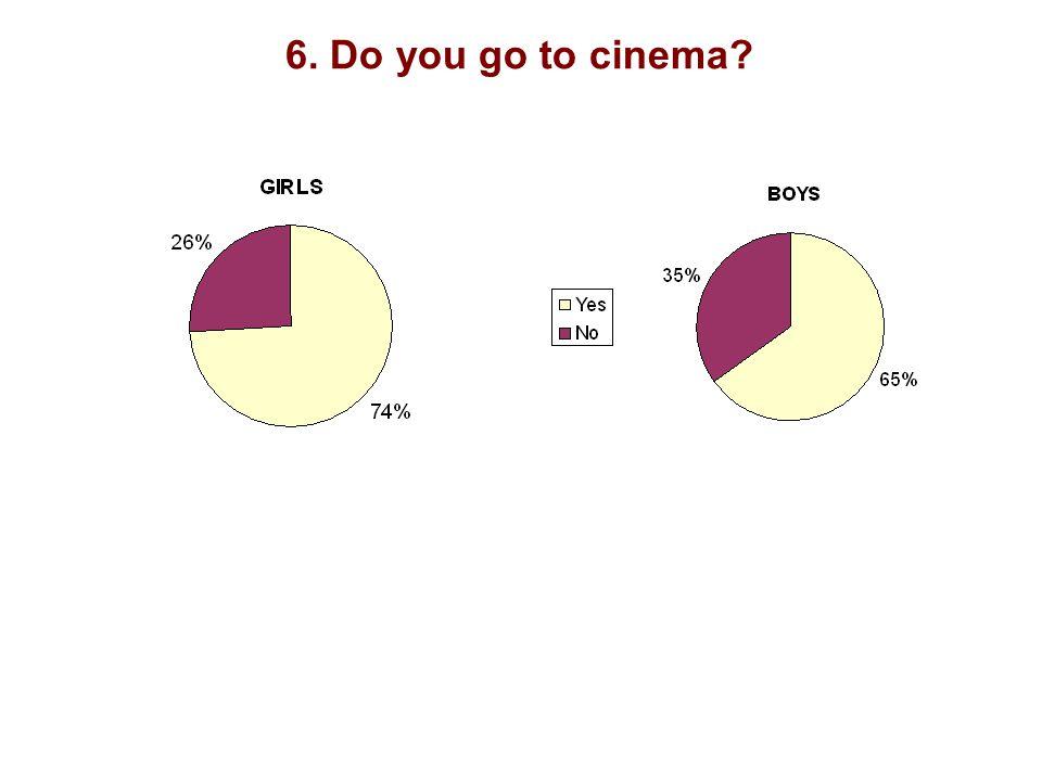 6. Do you go to cinema?