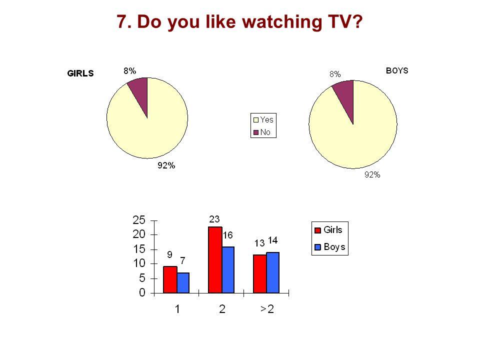 7. Do you like watching TV?