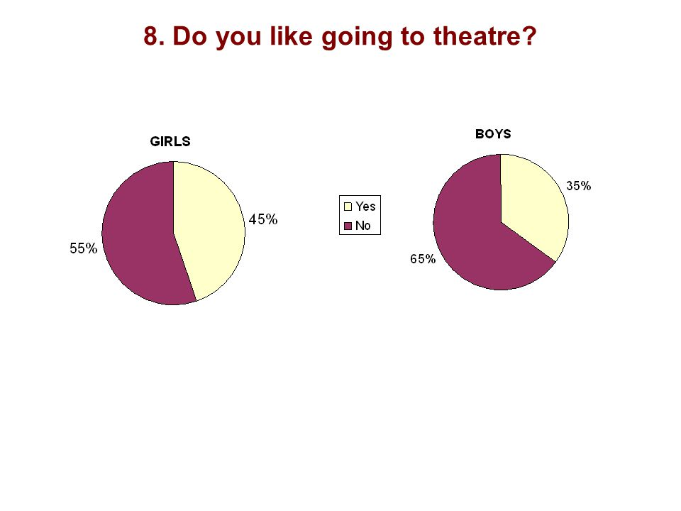 8. Do you like going to theatre?