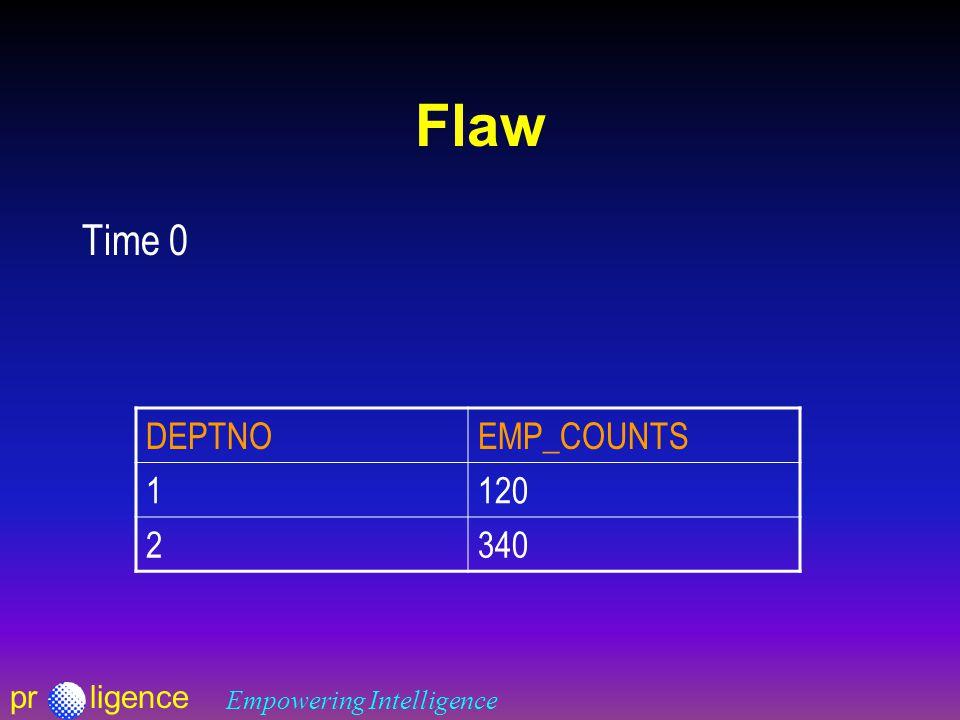 prligence Empowering Intelligence Flaw Time 0 DEPTNOEMP_COUNTS 1120 2340