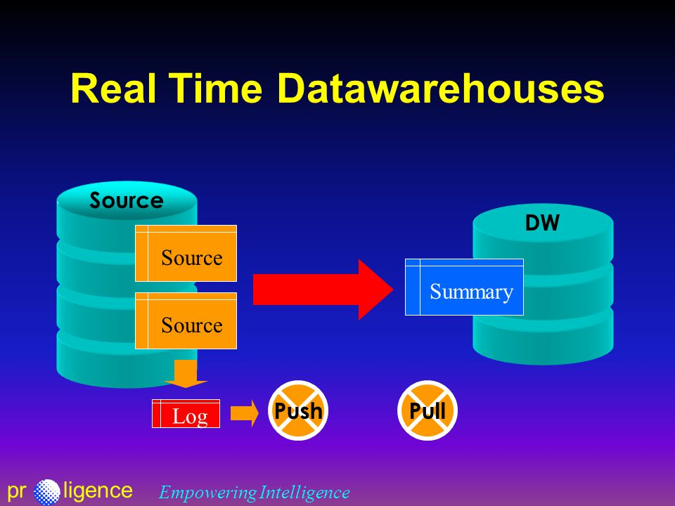 prligence Empowering Intelligence Real Time Datawarehouses Source DW Source Summary Pull Log Push