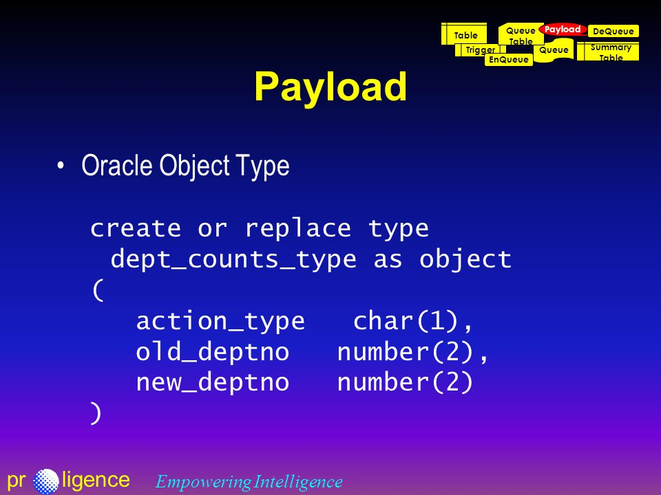 prligence Empowering Intelligence Payload Oracle Object Type create or replace type dept_counts_type as object ( action_type char(1), old_deptno number(2), new_deptno number(2) ) Table Trigger Queue Table EnQueue DeQueue Summary Table Payload