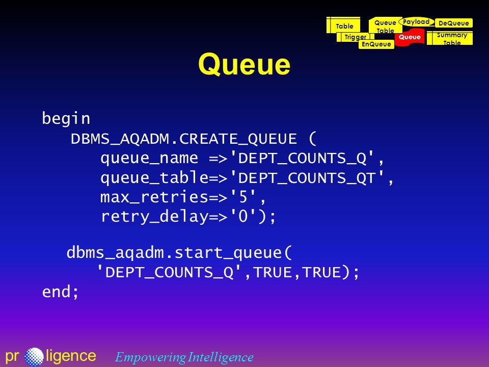 prligence Empowering Intelligence Queue begin DBMS_AQADM.CREATE_QUEUE ( queue_name => DEPT_COUNTS_Q , queue_table=> DEPT_COUNTS_QT , max_retries=> 5 , retry_delay=> 0 ); dbms_aqadm.start_queue( DEPT_COUNTS_Q ,TRUE,TRUE); end; Table Trigger Queue Table EnQueue DeQueue Summary Table Payload